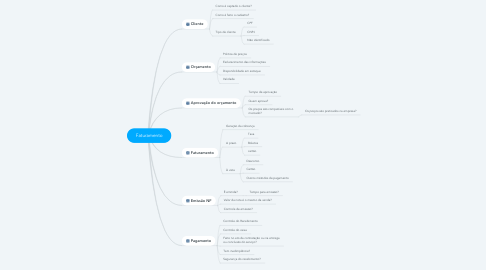Mind Map: Faturamento