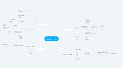 Mind Map: Fundamentos del área Subnivel básica superior