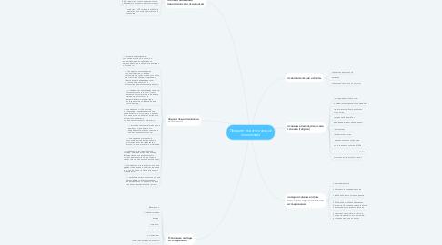 Mind Map: Предмет педагогической психологии