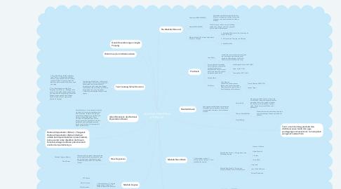 Mind Map: SEJARAH PEMIKIRAN EKONOMI
