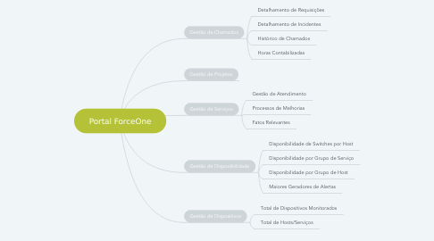Mind Map: Portal ForceOne