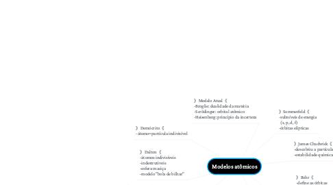 Mind Map: Modelos atômicos
