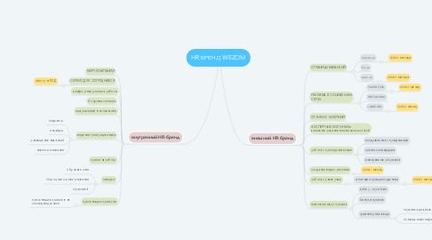 Mind Map: HR БРЕНД WEZOM