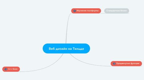 Mind Map: Веб-дизайн на Тильде