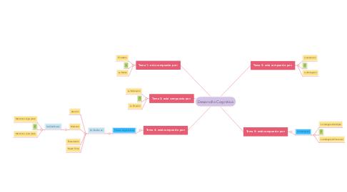 Mind Map: Desarrollo Cognitivo