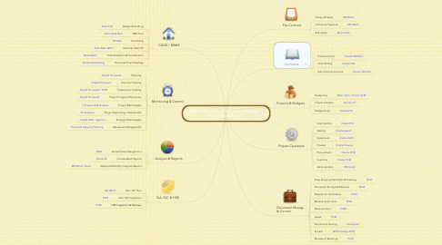 Mind Map: ERP Software Implementation Strategy (Future Road Map)