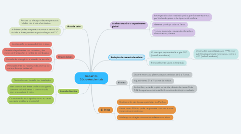 Mind Map: Impactos Sócio-Ambientais