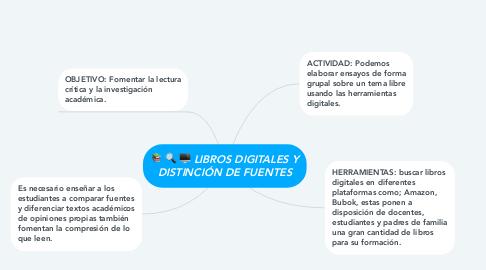 Mind Map: LIBROS DIGITALES Y DISTINCIÓN DE FUENTES