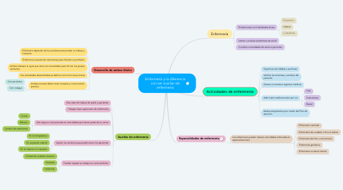 Mind Map: Enfermería y la diferencia con ser auxiliar de enfermería