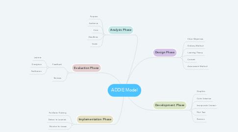 Mind Map: ADDIE Model