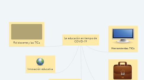 Mind Map: Le educación en tiempo de COVID-19
