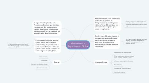 Mind Map: Efeito Estufa e Aquecimento Global