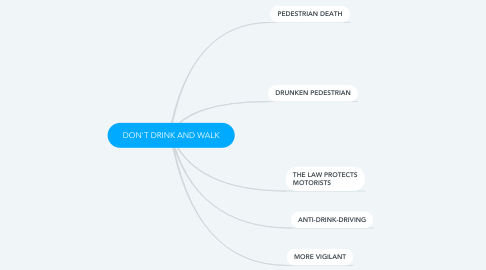 Mind Map: DON'T DRINK AND WALK