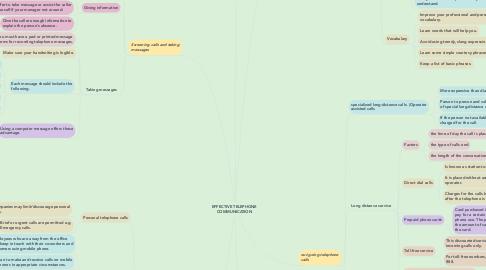 Mind Map: EFFECTIVE TELEPHONE COMMUNICATION