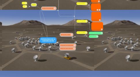 Mind Map: TECNOLOGÍAS DE LA COMUNICACIÓN