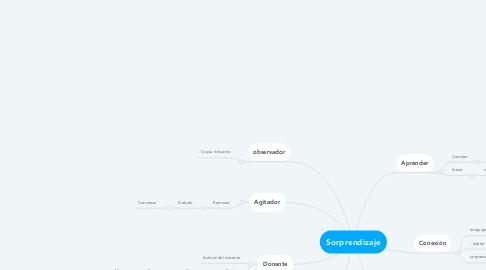 Mind Map: Sorprendizaje
