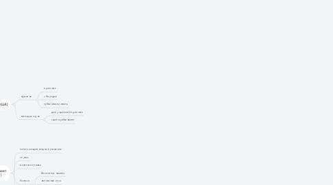 Mind Map: Фундамент маркетинг для бизнеса Барбершоп
