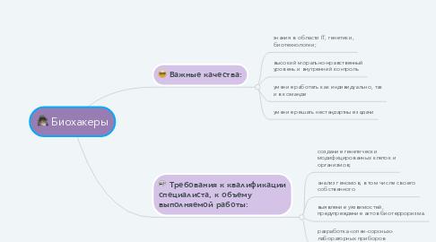 Mind Map: Биохакеры