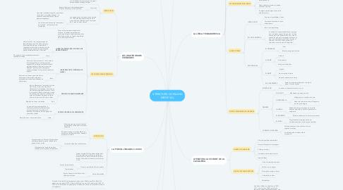 Mind Map: LITERATURA CATALANA MEDIEVAL