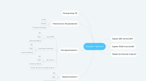 Mind Map: Сервис /service/