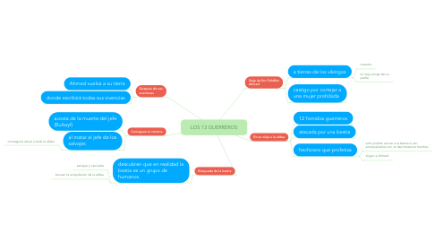 Mind Map: LOS 13 GUERREROS