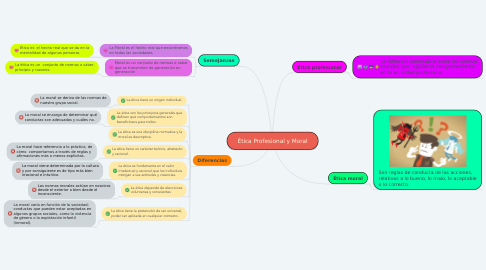 Mind Map: Ética Profesional y Moral