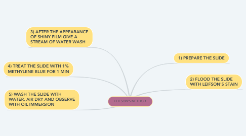 Mind Map: LEIFSON'S METHOD