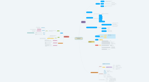 Mind Map: COMPONENTES DEL LENGUAJE