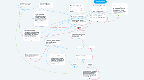 Mind Map: Получение лида