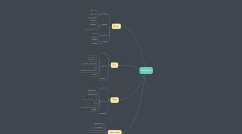 Mind Map: Фідбеек