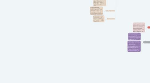 Mind Map: Волновые движения