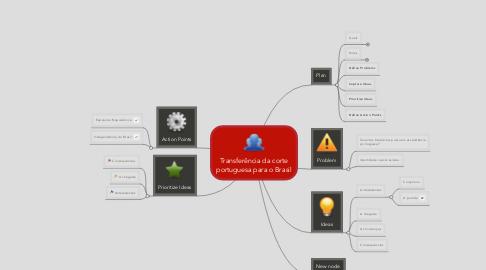 Mind Map: Transferência da corte portuguesa para o Brasil