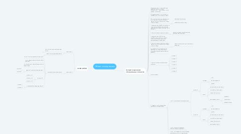 Mind Map: Объект исследования