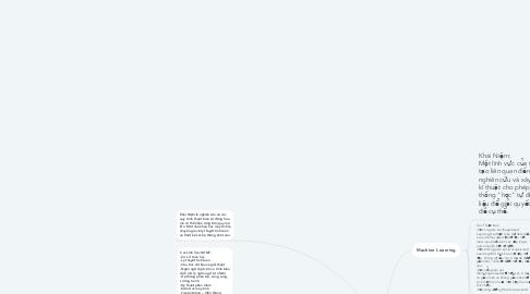 Mind Map: Khoa Học Máy Tính
