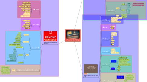 Mind Map: Pháp Luật Đại Cương