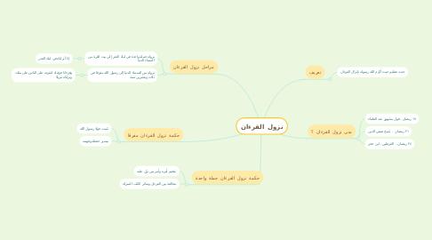 Mind Map: نزول القرءان