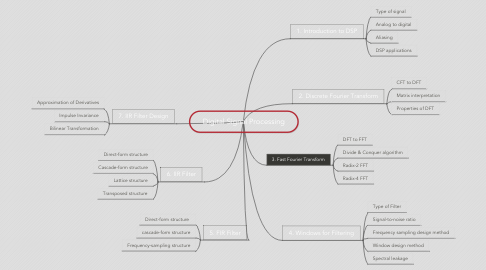 Mind Map: Digital Signal Processing