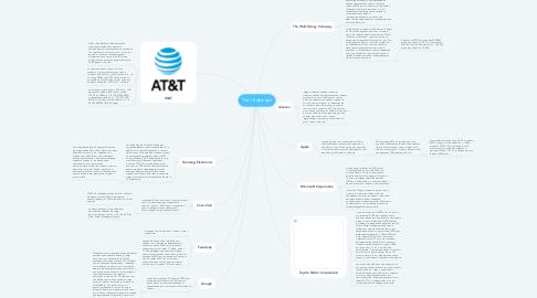 Mind Map: Топ-10 брендів