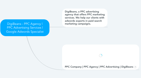 Mind Map: DigiBeans - PPC Agency | PPC Advertising Services | Google Adwords Specialist