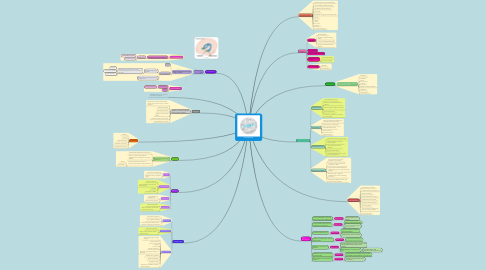 Mind Map: Anxiety Disorder