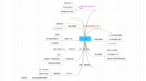Mind Map: 人(意)
