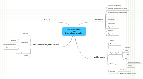 Mind Map: Officemanagement Takt 8 Informationen verwalten