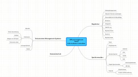 Mind Map: Officemanagement Takt 8 Informationen verwalten