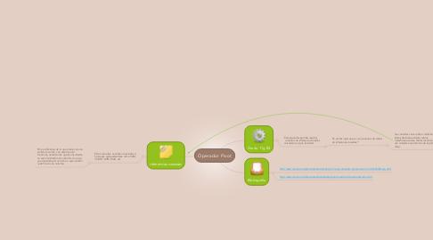 Mind Map: Operador Pivot
