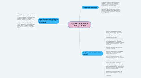 Mind Map: FUNDAMENTACION DE LA TOXICOLOGIA