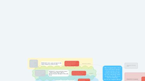Mind Map: Оқу тапсырмалары - білім алушының аудиторияда, лабораторияда немесе басқа жағдайларда өз бетінше орындауы керек қандай да бір мәселені зерттеу бойынша белгіленген жұмыс көлемі.