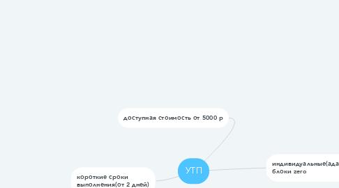 Mind Map: УТП