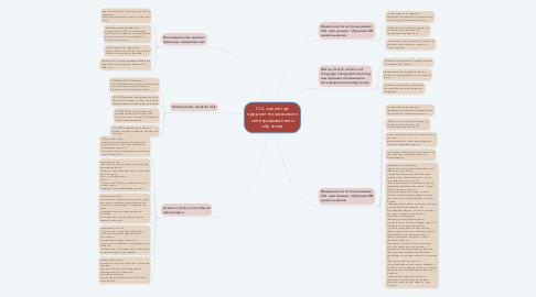 Mind Map: CLIL как метод предметно-языкового интегрированного обучения