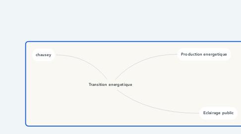 Mind Map: Transition energetique