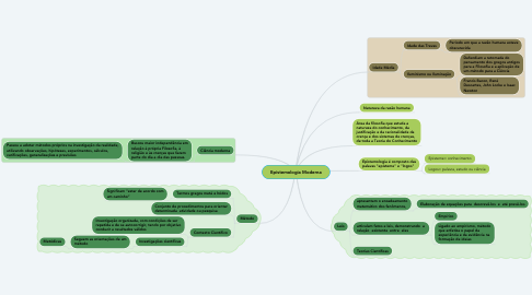 Mind Map: Epistemologia Moderna